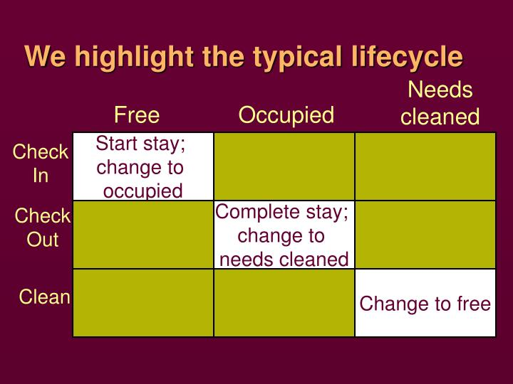 We highlight the typical lifecycle