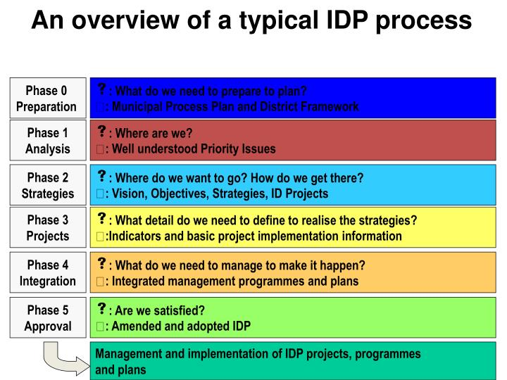 An overview of a typical IDP process