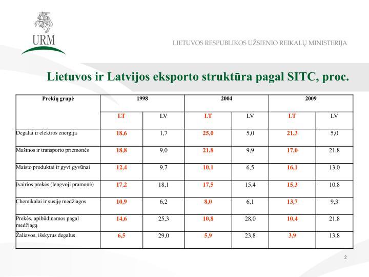 Lietuvos ir Latvijos eksporto struktūra pagal SITC, proc.