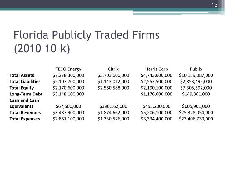 Florida Publicly Traded Firms