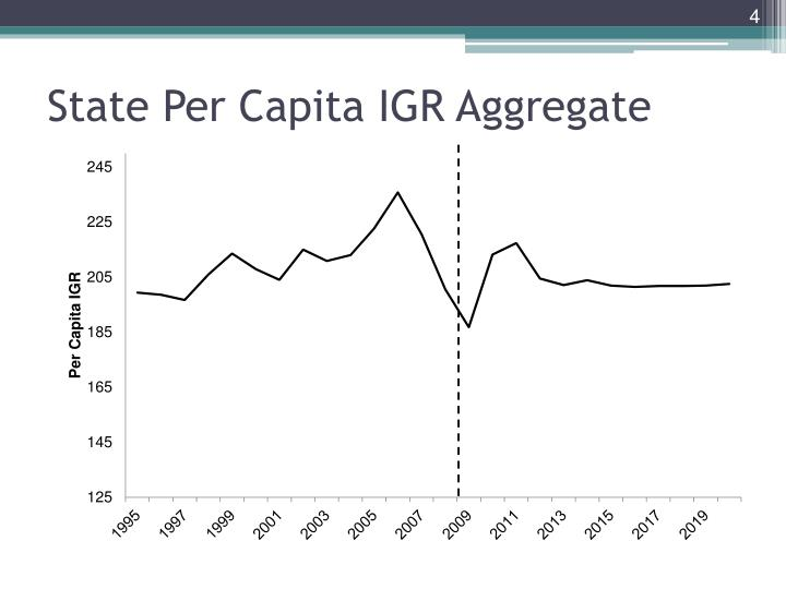 State Per Capita IGR Aggregate