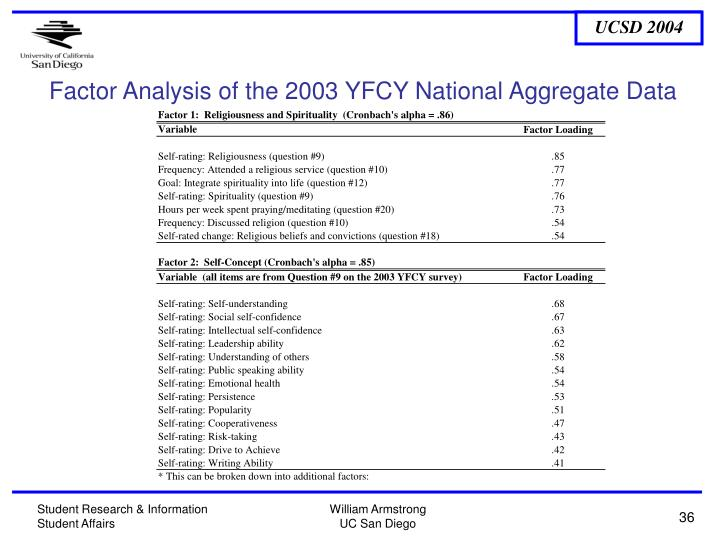 Factor Analysis of the 2003 YFCY National Aggregate Data