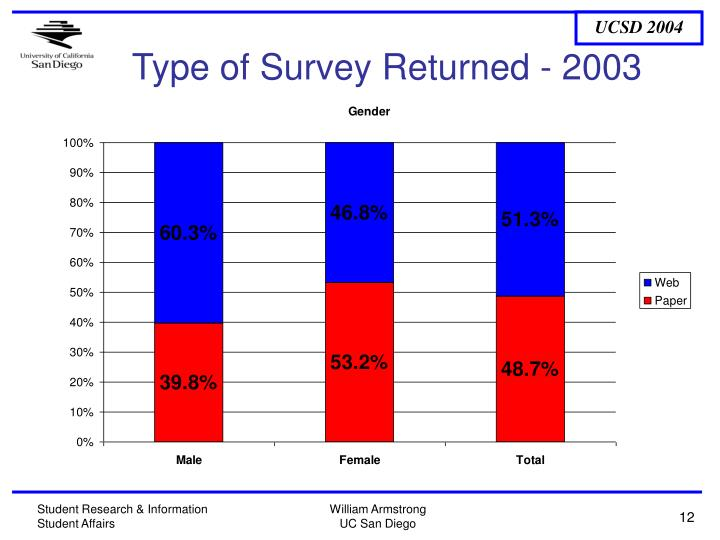 Type of Survey Returned - 2003