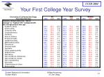your first college year survey