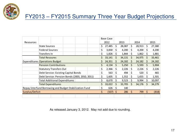 FY2013 – FY2015 Summary Three Year Budget Projections