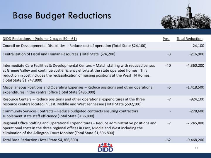 Base Budget Reductions