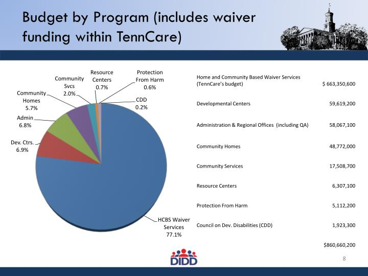 Budget by Program (includes waiver funding within TennCare)