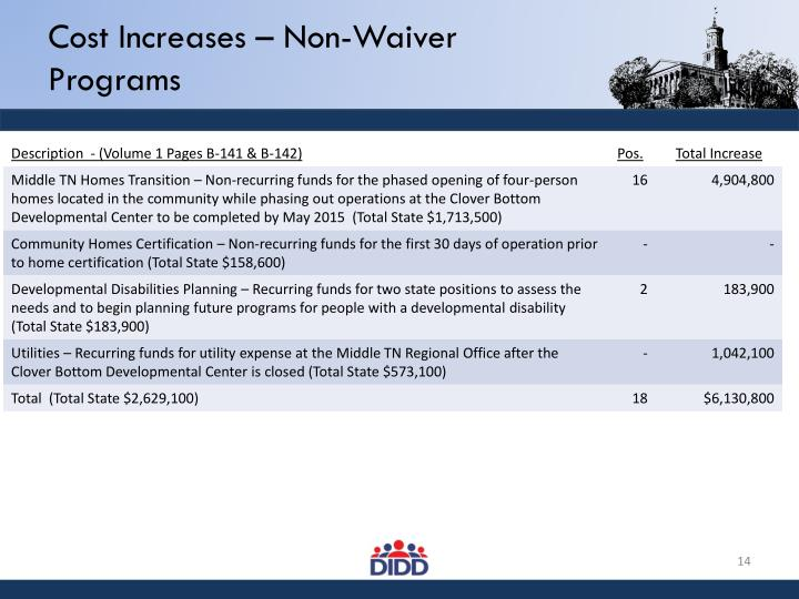 Cost Increases – Non-Waiver Programs