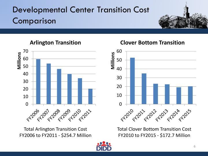 Developmental Center Transition Cost Comparison