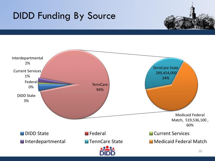 DIDD Funding By Source
