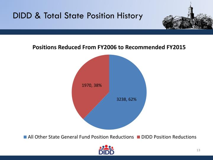 DIDD & Total State Position History
