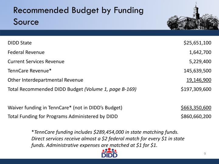 Recommended Budget by Funding Source