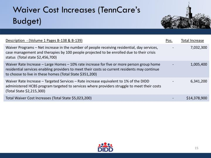 Waiver Cost Increases (TennCare's Budget)