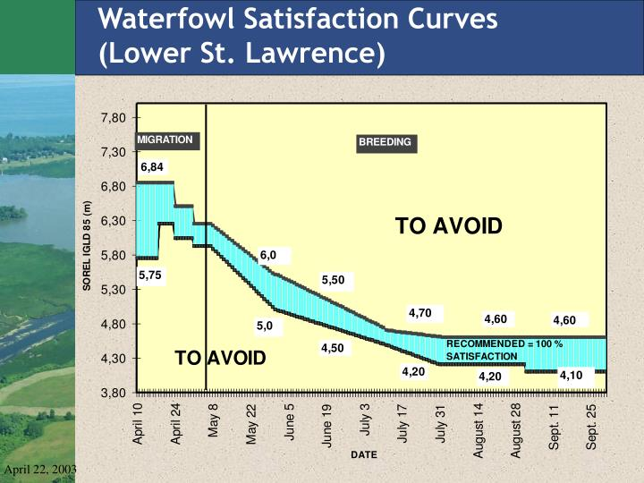 Waterfowl Satisfaction Curves
