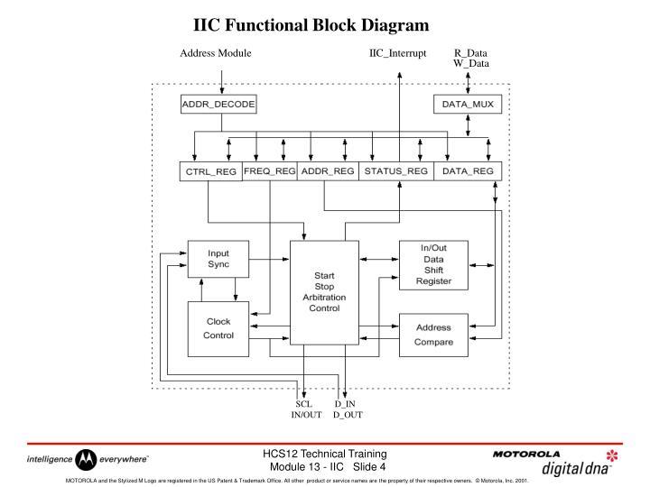 IIC Functional Block Diagram