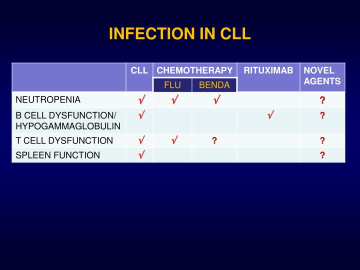 INFECTION IN CLL