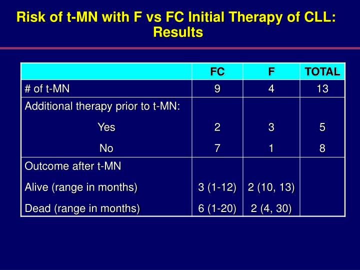 Risk of t-MN with F vs FC Initial Therapy of CLL: