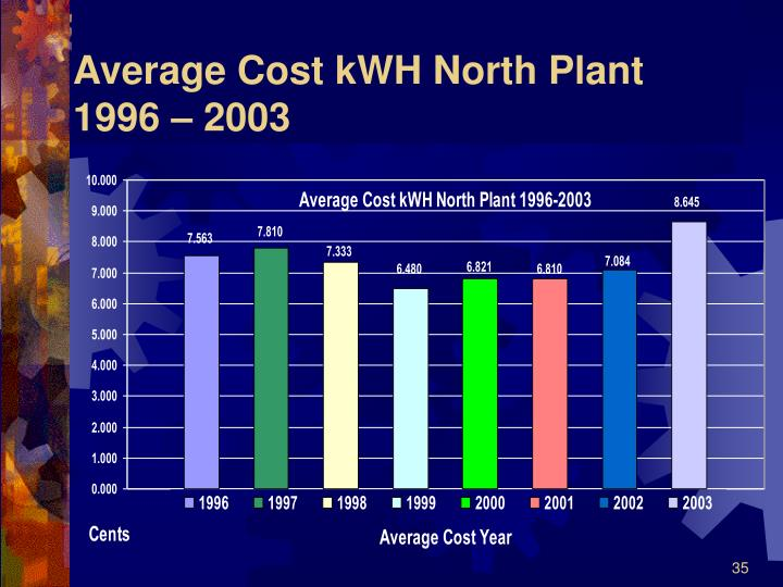 Average Cost kWH North Plant