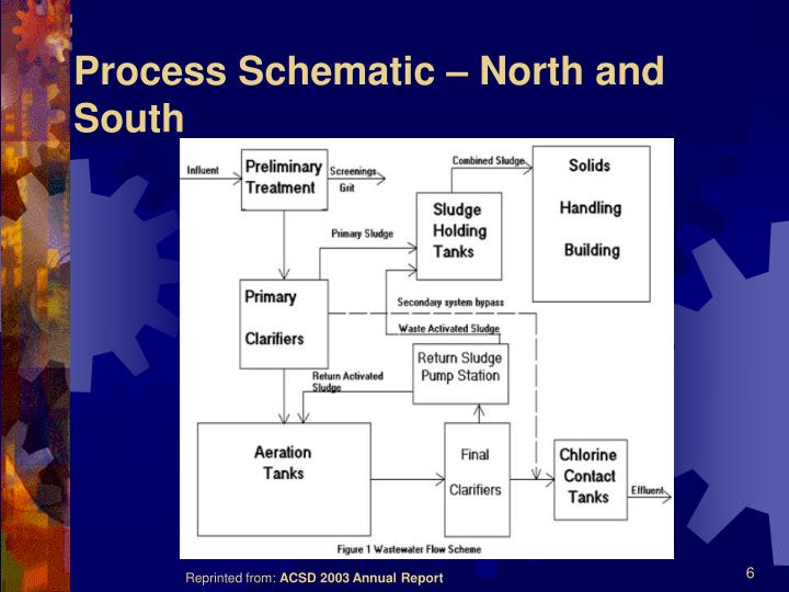 Process Schematic – North and South
