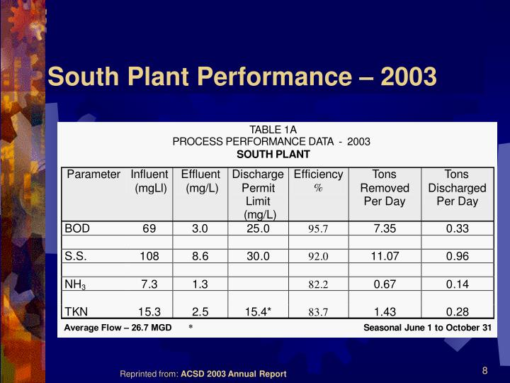 South Plant Performance – 2003