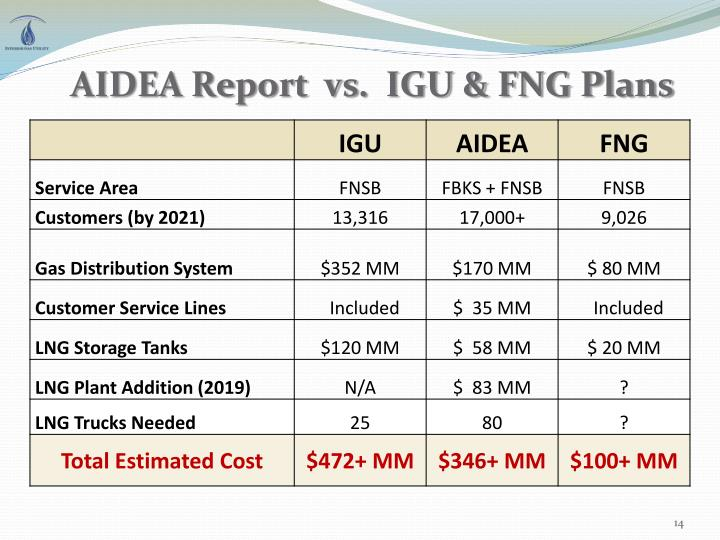 AIDEA Report  vs.  IGU & FNG Plans
