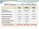 aidea report vs igu fng plans