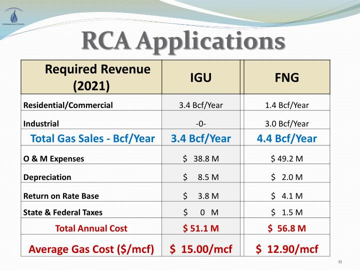 RCA Applications