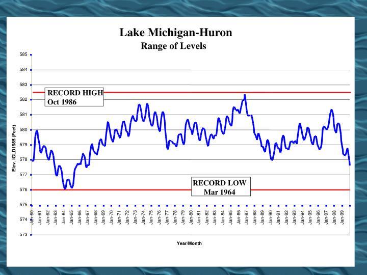 Lake Michigan-Huron