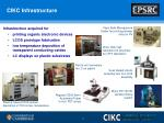 cikc infrastructure