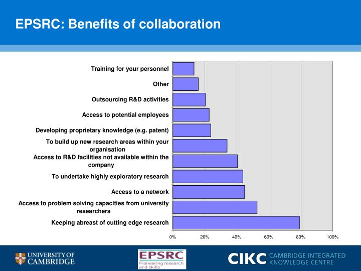 EPSRC: Benefits of collaboration