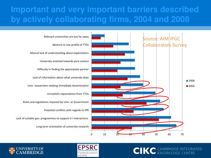 Important and very important barriers described by actively collaborating firms, 2004 and 2008