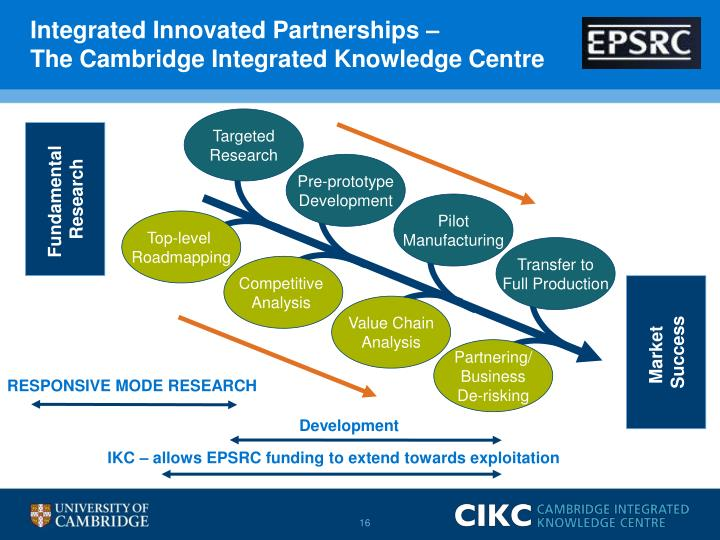 Integrated Innovated Partnerships –