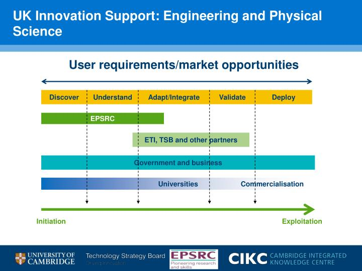UK Innovation Support: Engineering and Physical Science