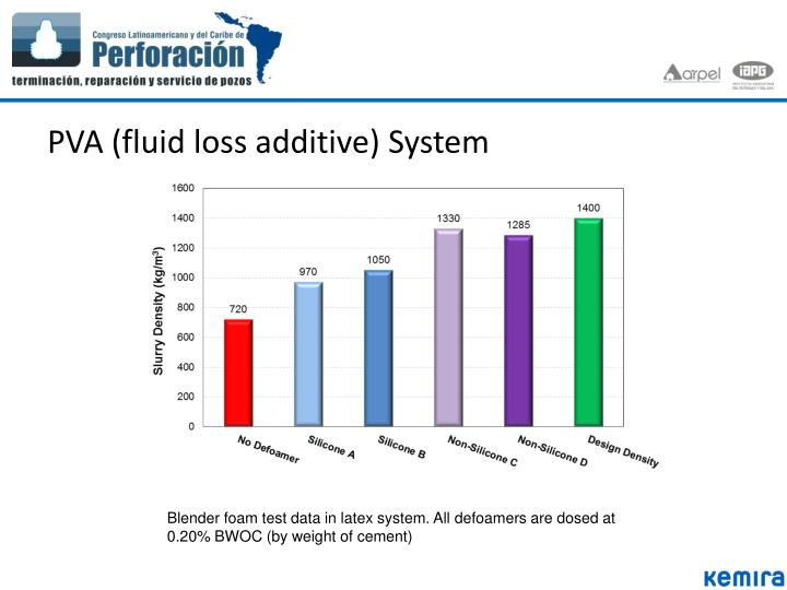 PVA (fluid loss additive) System