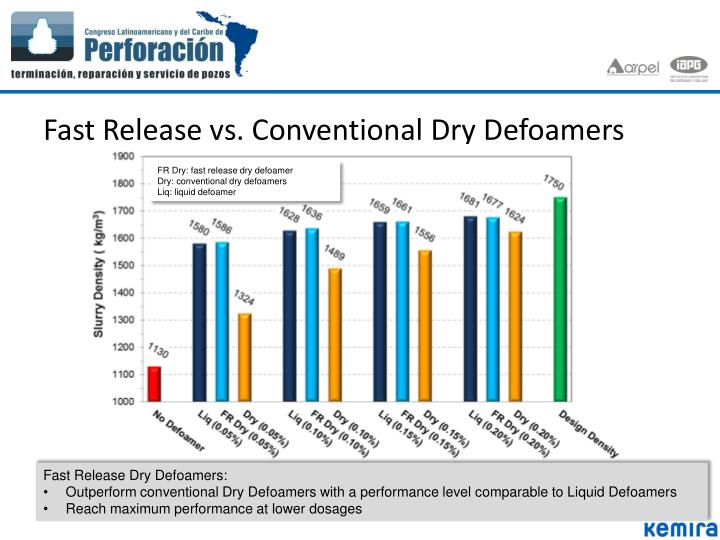 Fast Release vs. Conventional Dry Defoamers