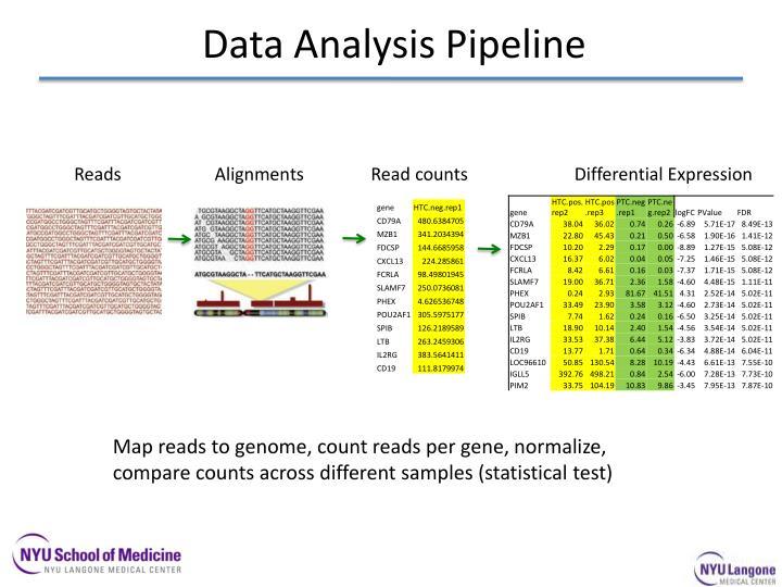 Data Analysis Pipeline