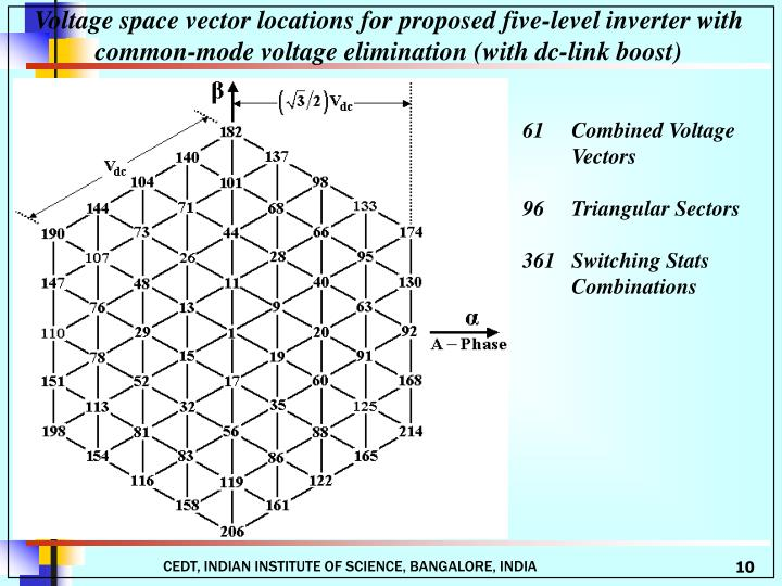 Voltage space vector locations for proposed five-level inverter with common-mode voltage elimination (with dc-link boost)