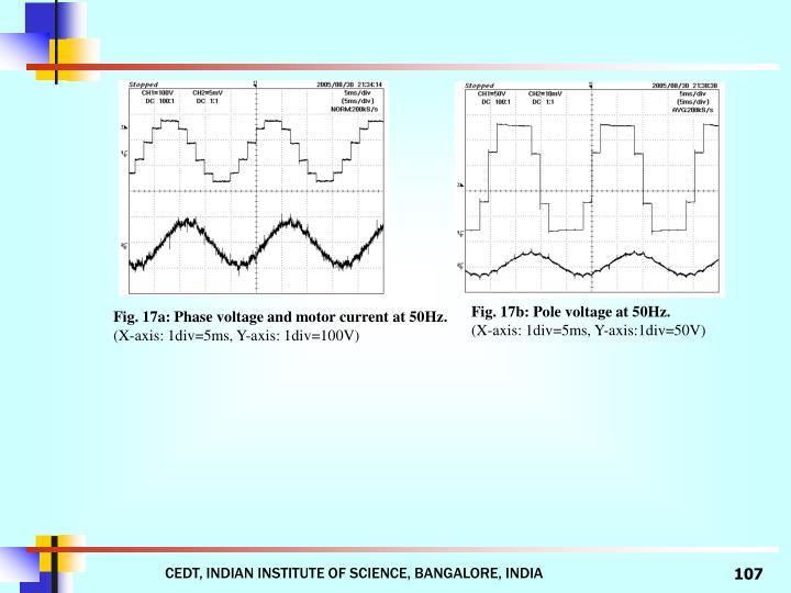 Fig. 17b: Pole voltage at 50Hz.