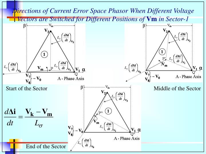 Directions of Current Error Space Phasor When Different Voltage Vectors are Switched for Different Positions of