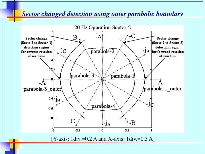 Sector changed detection using outer parabolic boundary