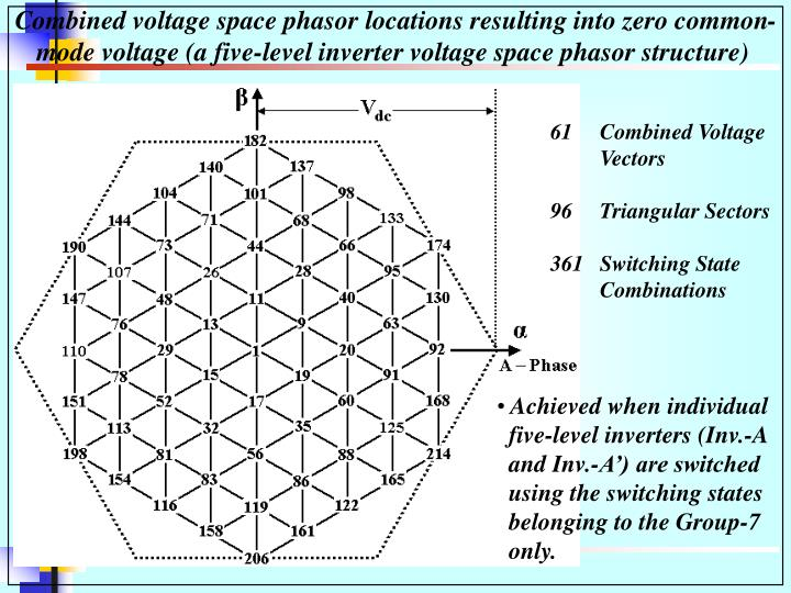 Combined voltage space phasor locations resulting into zero common-mode voltage (a five-level inverter voltage space phasor structure)