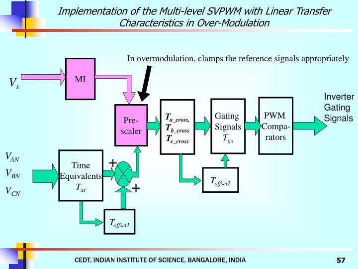 Implementation of the Multi-level SVPWM with Linear Transfer Characteristics in Over-Modulation