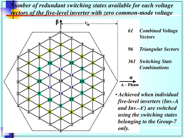 Number of redundant switching states available for each voltage vectors of the five-level inverter with zero common-mode voltage