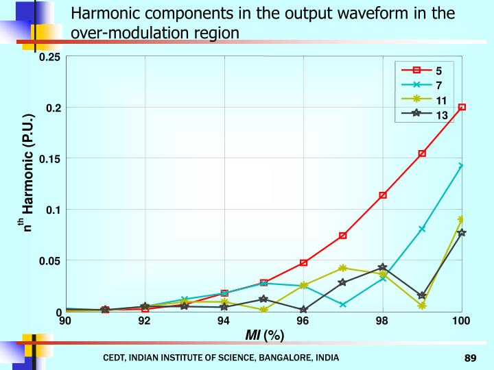 Harmonic components in the output waveform in the over-modulation region