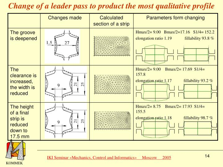 Change of a leader pass to product the most qualitative profile