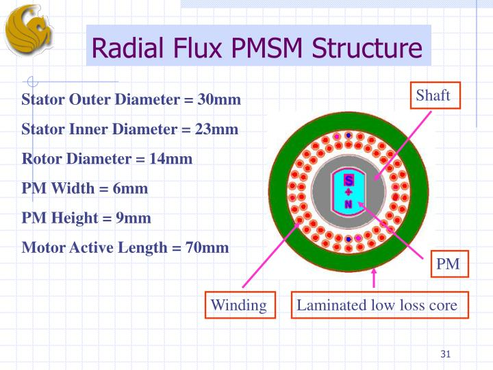 Radial Flux PMSM Structure