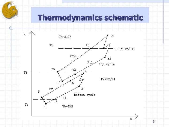 Thermodynamics schematic