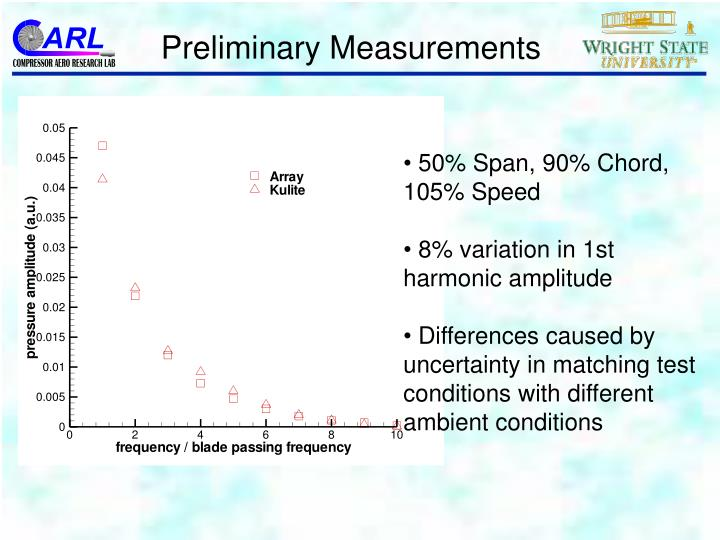 Preliminary Measurements