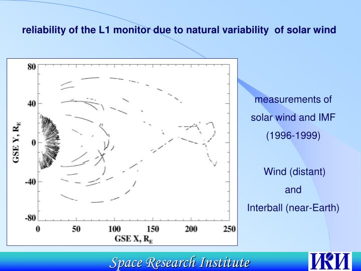 reliability of the L1 monitor due to natural variability  of solar wind
