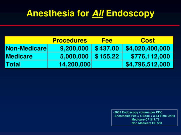 Anesthesia for